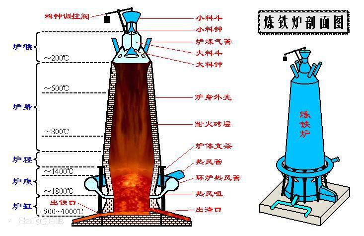 高炉冶炼设备